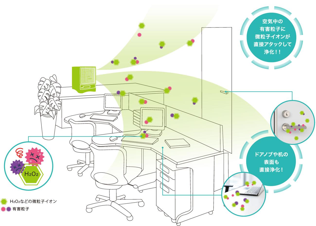 空気中の有害物質に直接アタック、ドアノブや机の表面も直接浄化